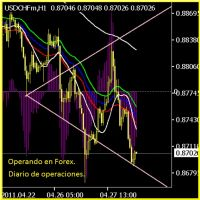 Cover for 'Mi diario de Operaciones. Forex.'